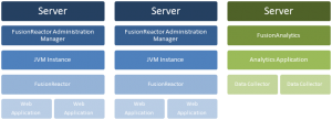 Multiple Servers and Single Instance Each