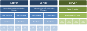 Multiple Servers and Multiple Instances Each