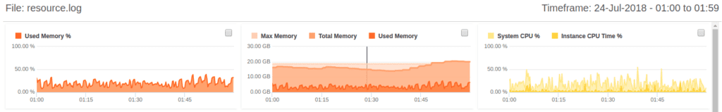 Using FusionReactor's Metric and Log Archive Viewer for post crash troubleshooting, FusionReactor