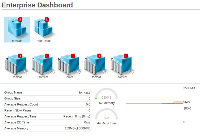 Configuring Ephemeral instances in the Enterprise Dashboard, FusionReactor