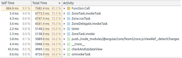 How I improved Angular performance and page responsiveness, FusionReactor
