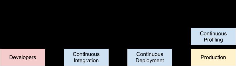 Continuous Profiling, FusionReactor