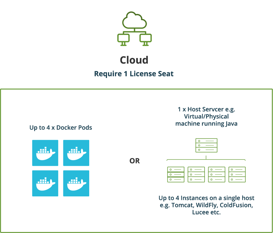 FusionReactor Cloud Licensing