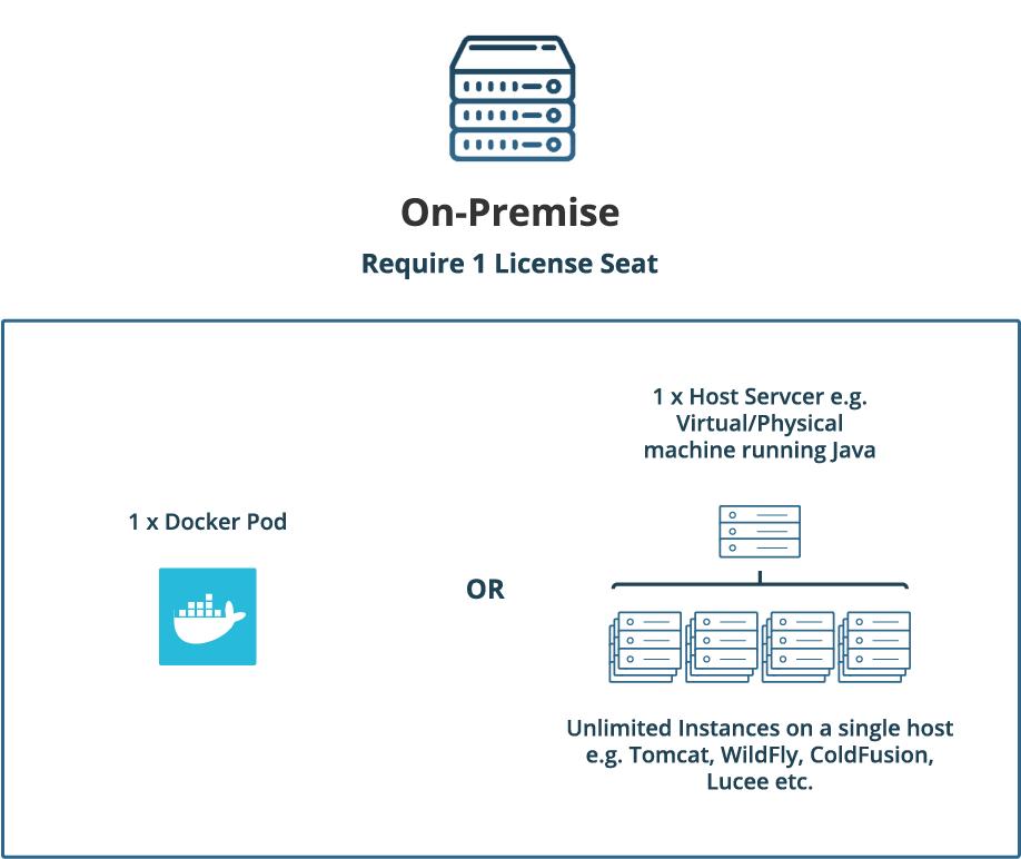 Licensing, FusionReactor