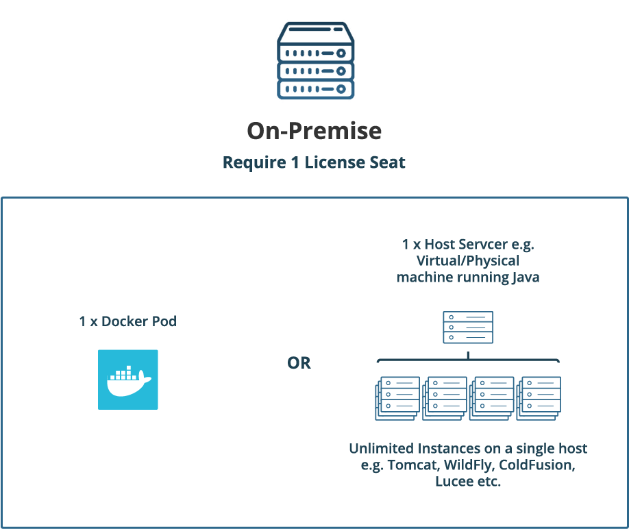 FusionReactor On-Premise Licensing