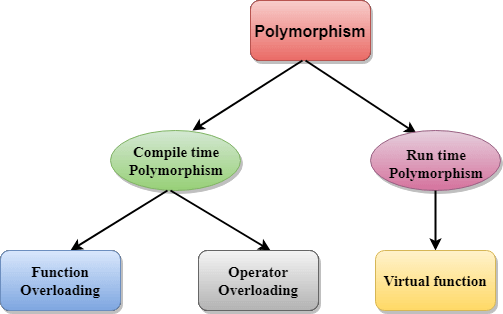 Polymorphism Encapsulation Data Abstraction and Inheritance in Object Oriented Programming, FusionReactor