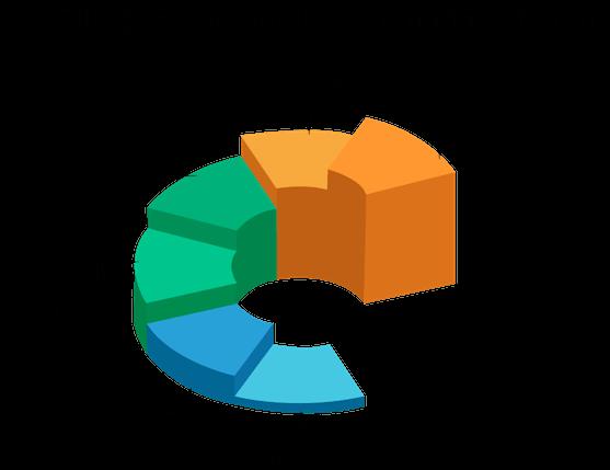 Technical Blogs, FusionReactor