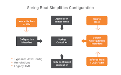 Spring-Boot-Auto-Configuration