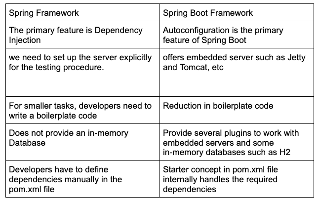 The Difference Between Spring Framework vs. Spring Boot, FusionReactor